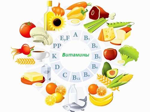 Источники получения необходимых для кожи витаминов