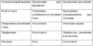 Отличия фарингита от ангины