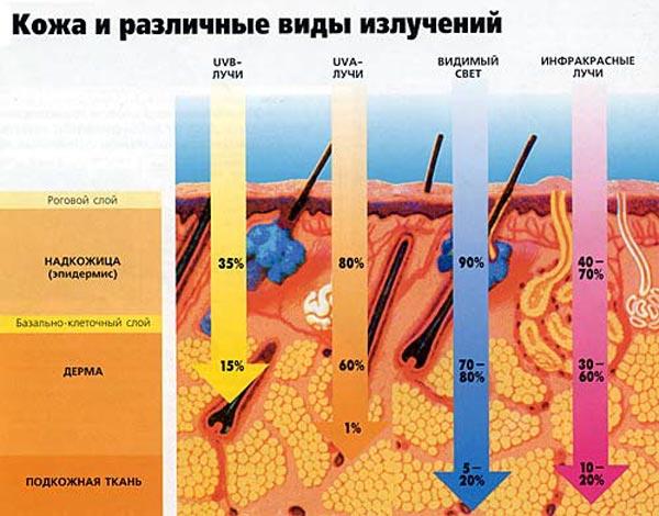 Излучения на кожу