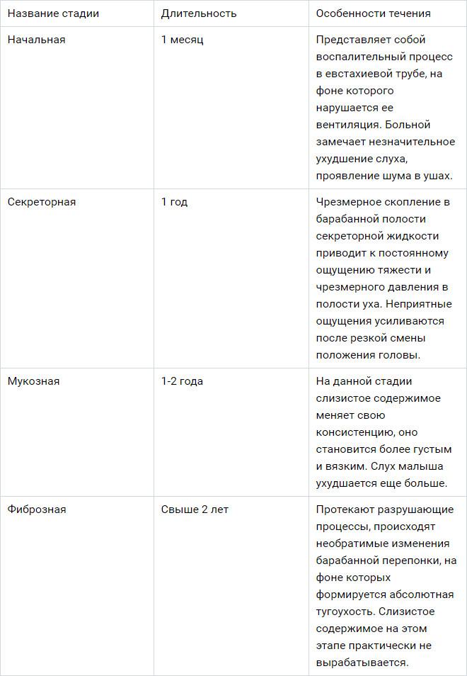 Таблица стадии экссудативного отита