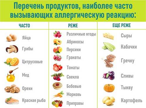 Продукты, которые часто вызывают аллергию