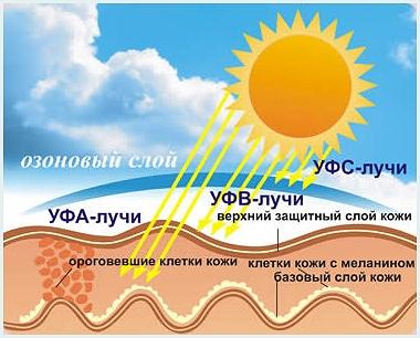 Ультрафиолет на кожу